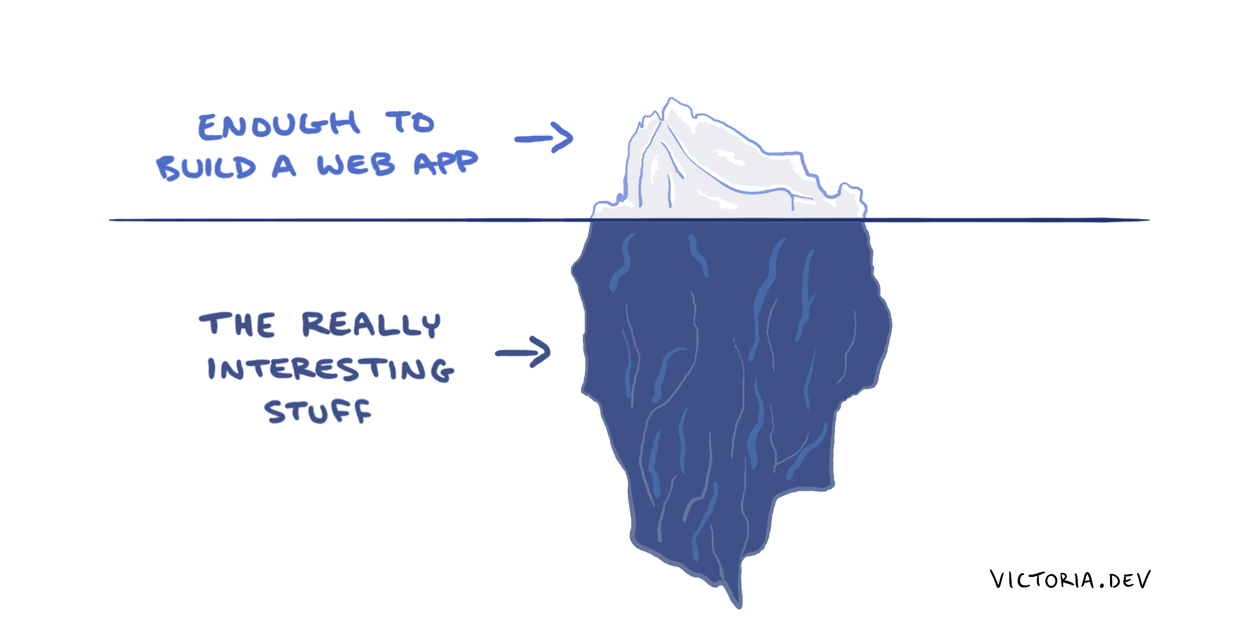 "Comic of an iceberg with ""Enough to build a web app"" on top and ""The really interesting stuff"" on the bottom."